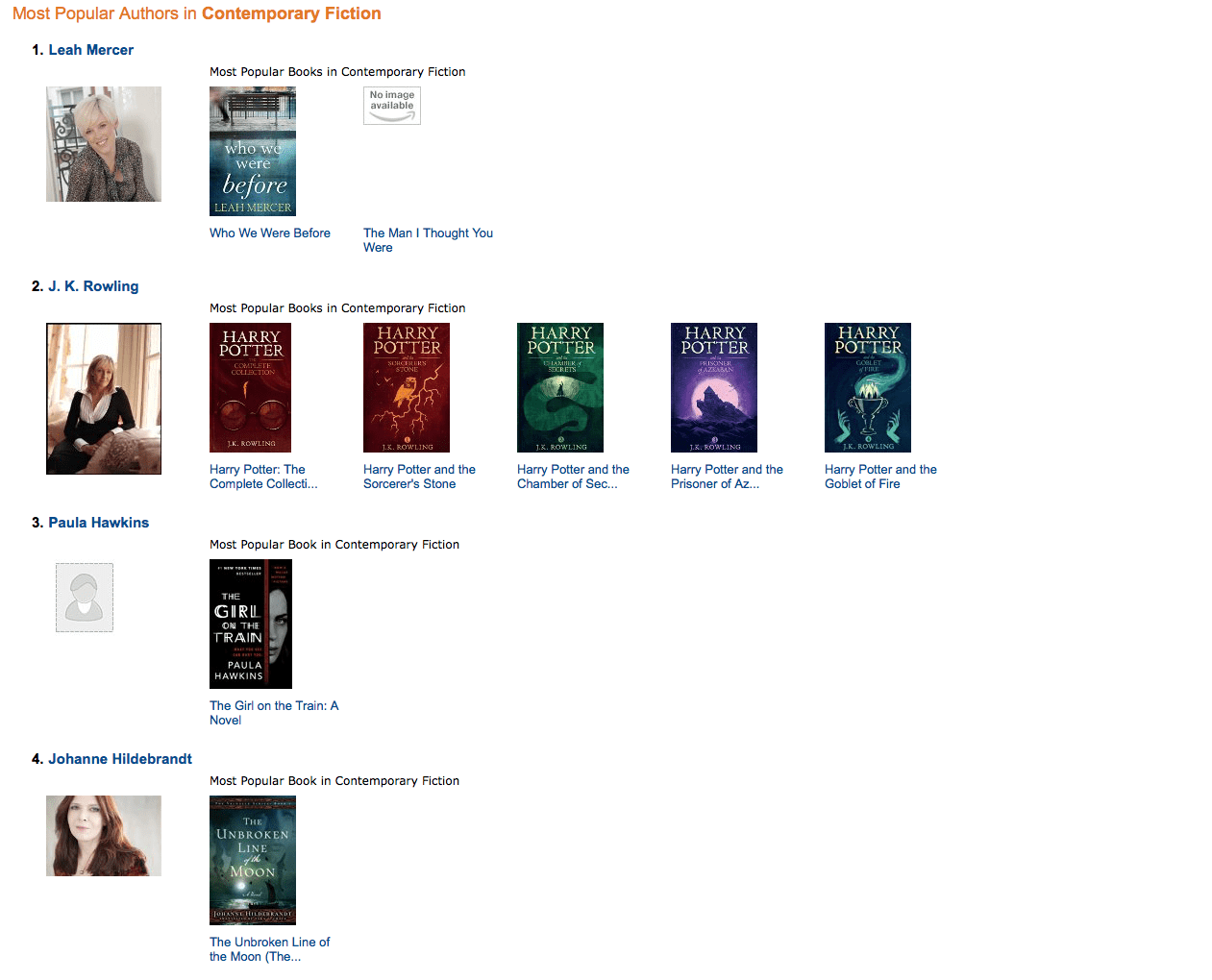 Amazon Most Popular Authors in Contemporary Fiction
